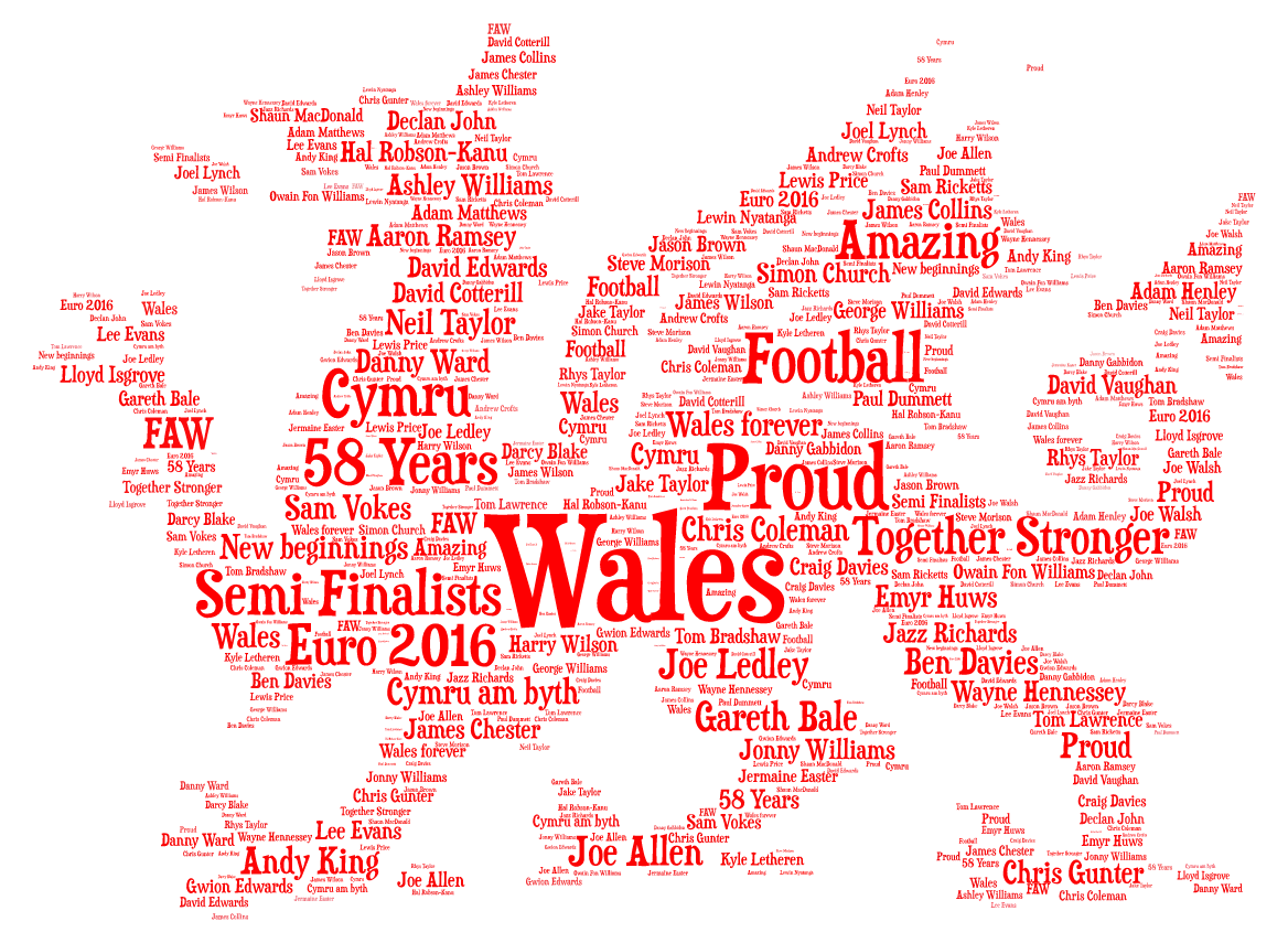 Personalised Wales Word Art Bought With Thought